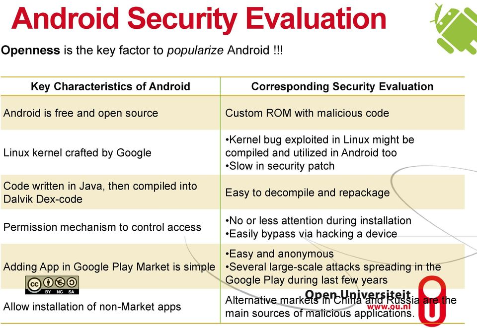 App in Google Play Market is simple Allow installation of non-market apps Corresponding Security Evaluation Custom ROM with malicious code Kernel bug exploited in Linux might be compiled and utilized