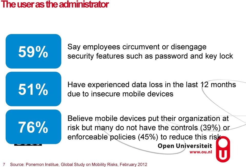 Believe mobile devices put their organization at risk but many do not have the controls (39%) or