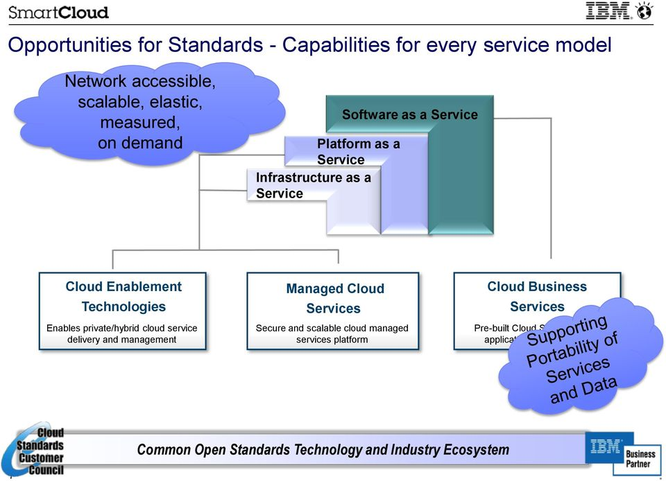 cloud service delivery and management Managed Cloud Services Secure and scalable cloud managed services platform Cloud