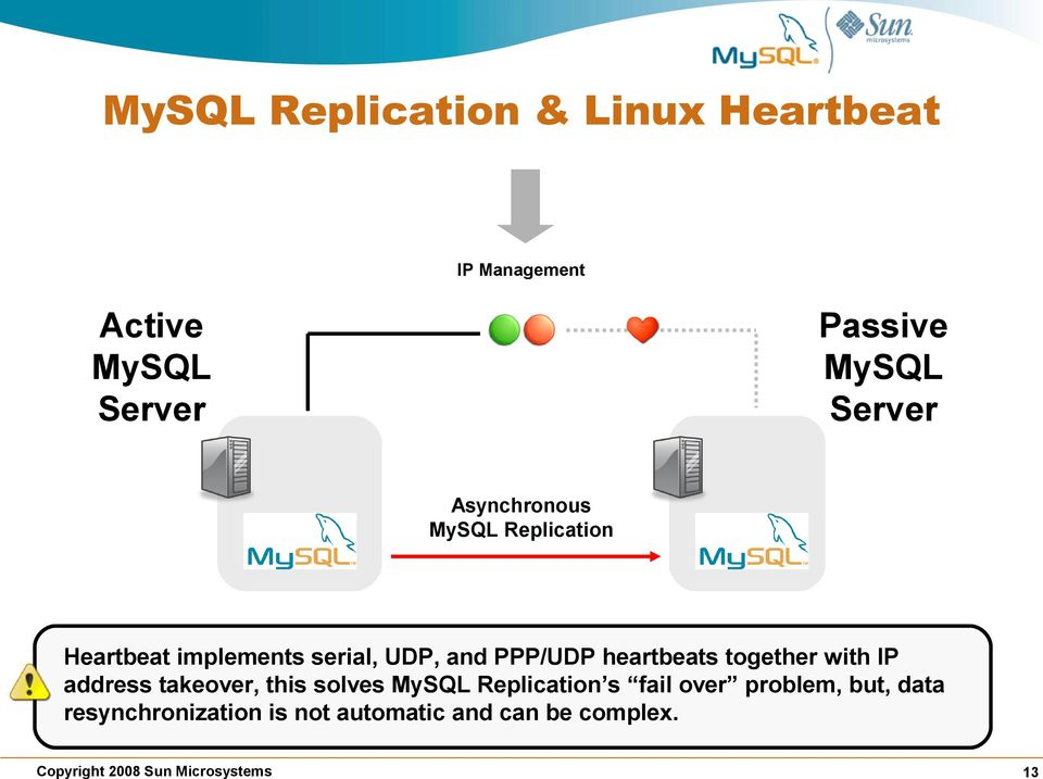 PPP/UDP heartbeats together with IP address takeover, this solves MySQL