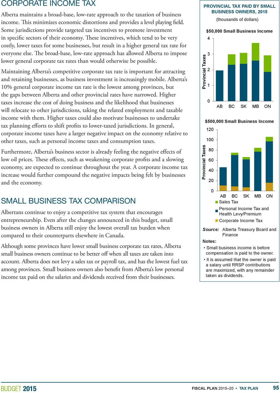These incentives, which tend to be very costly, lower taxes for some businesses, but result in a higher general tax rate for TP15_SiCht_ptpbsbo_Top.pdf everyone else.