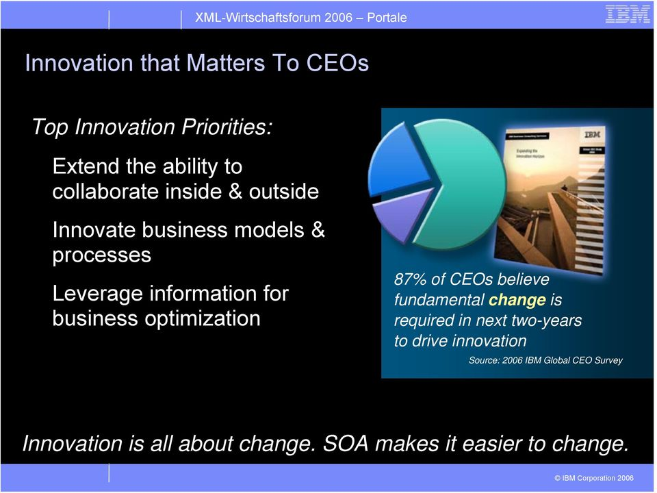 optimization 87% of CEOs believe fundamental change is required in next two-years to drive