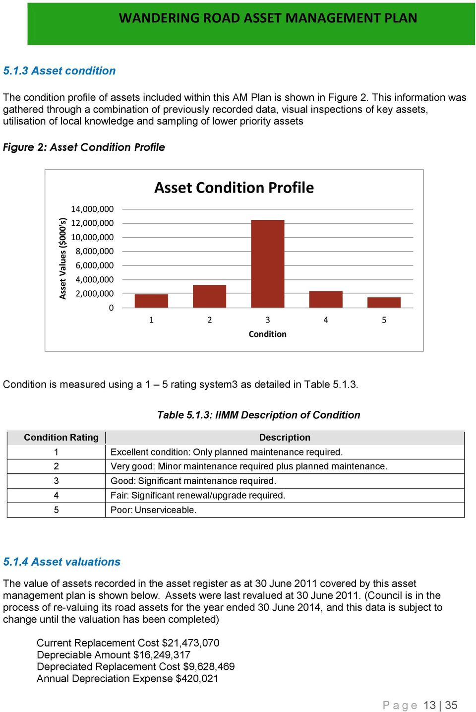 Condition Profile Asset Condition Profile 14,000,000 12,000,000 10,000,000 8,000,000 6,000,000 4,000,000 2,000,000 0 1 2 3 4 5 Condition Condition is measured using a 1 5 rating system3 as detailed