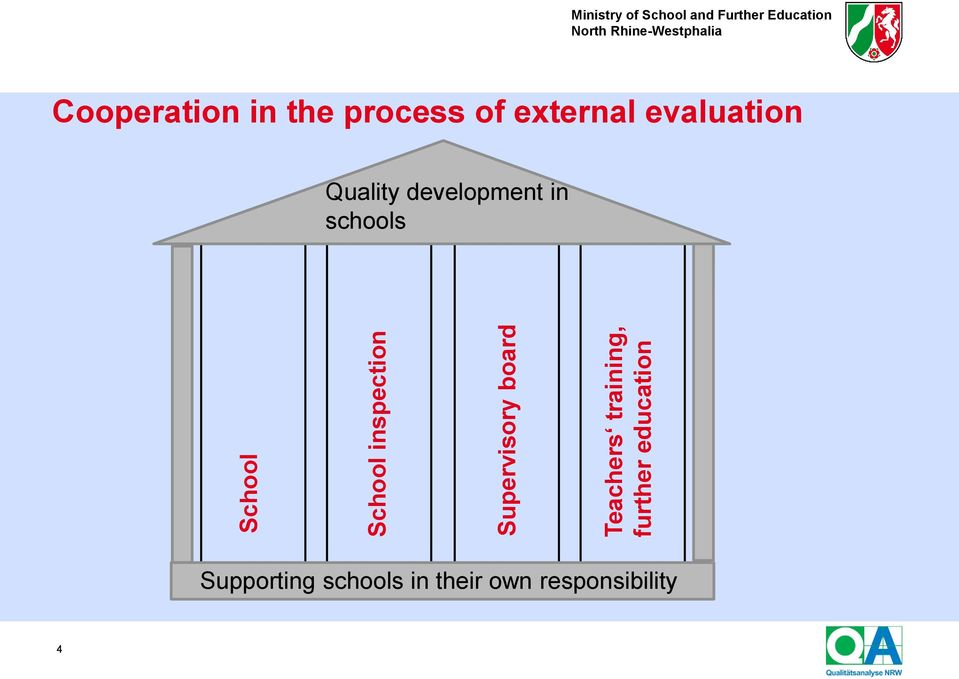 Cooperation in the process of external evaluation Quality