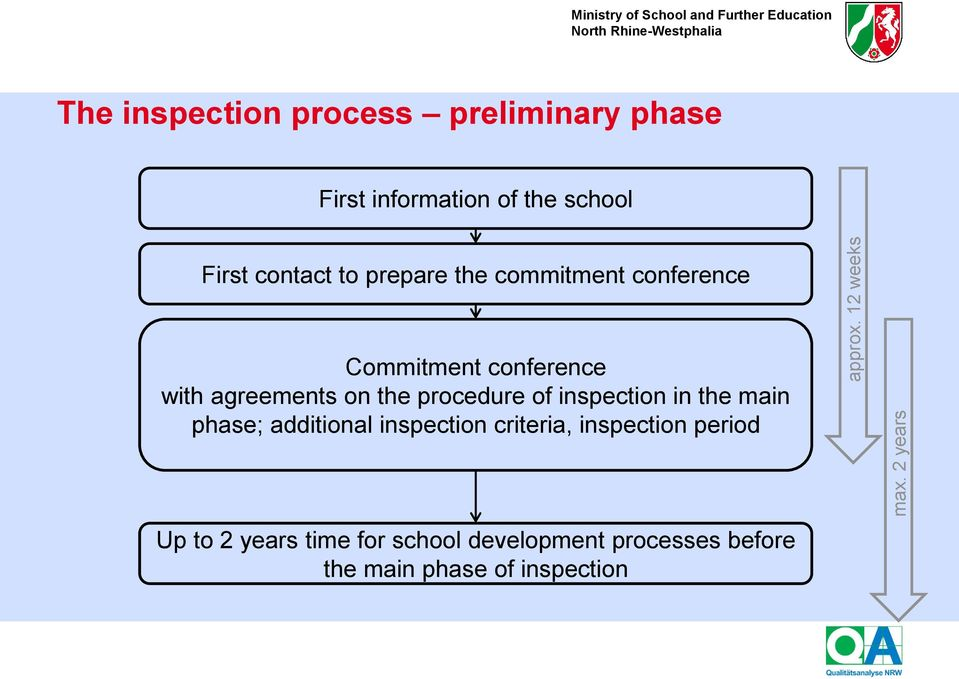 information of the school First contact to prepare the commitment conference Commitment conference with