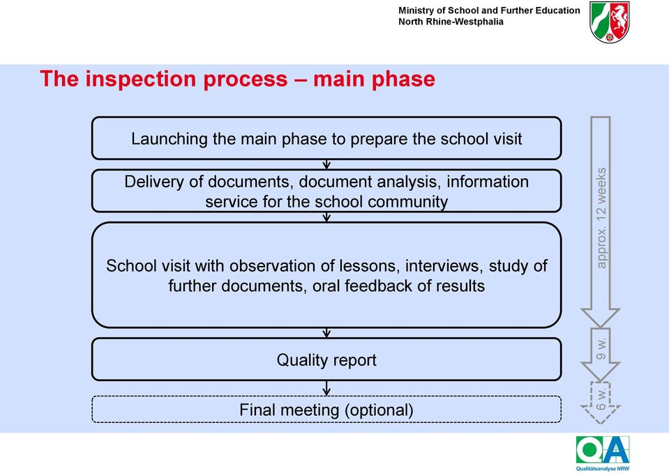 the main phase to prepare the school visit Delivery of documents, document analysis, information