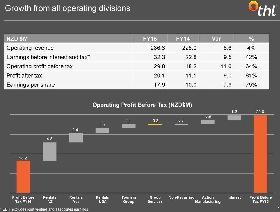 4 Operating Profit Before Tax (NZD$M) 1.3 1.1 0.3 0.3 0.9 1.2 29.8 4.8 18.
