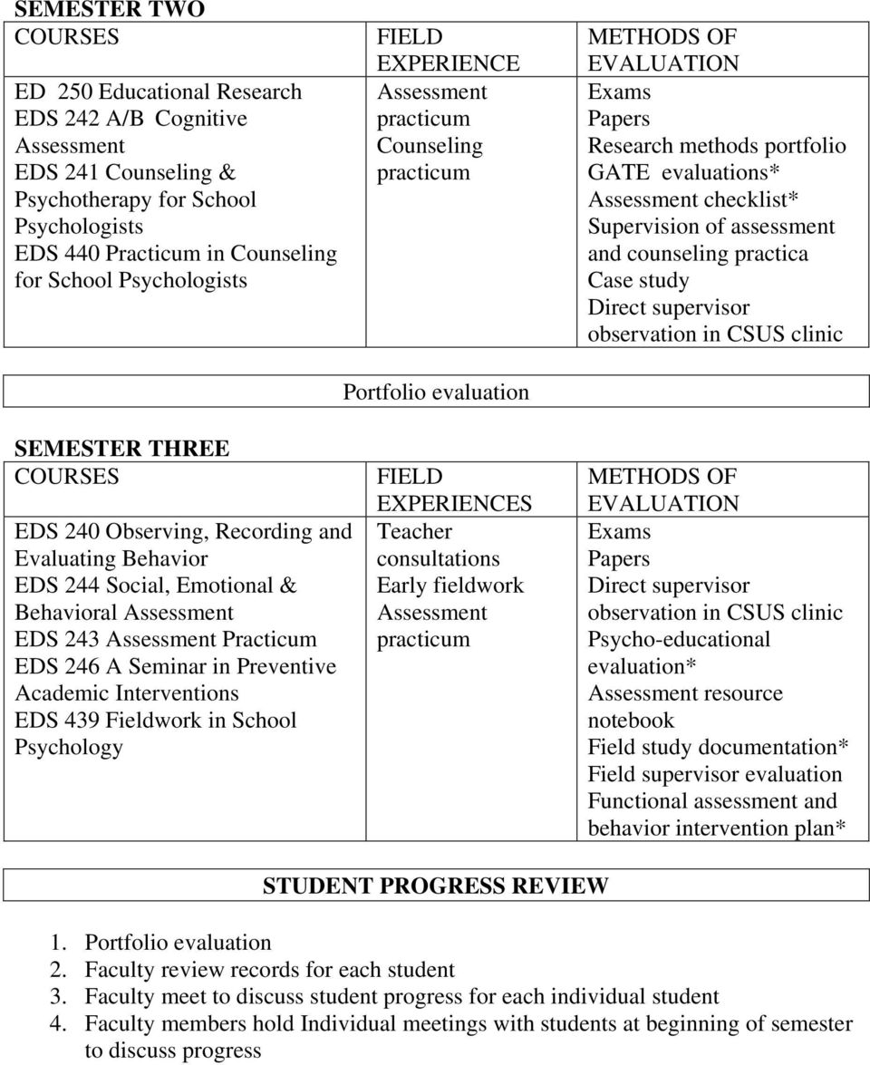 assessment and counseling practica Case study Direct supervisor observation in CSUS clinic SEMESTER THREE COURSES EDS 240 Observing, Recording and Evaluating Behavior EDS 244 Social, Emotional &