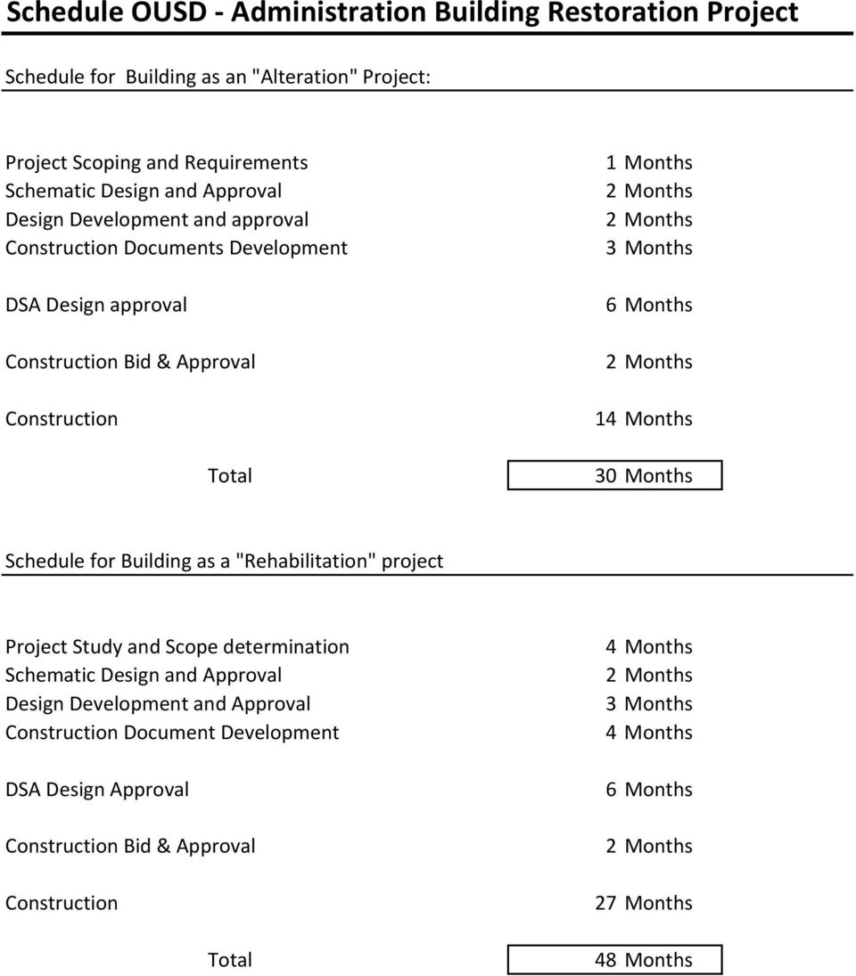 "Months 2 Months 14 Months 30 Months Schedule for Building as a ""Rehabilitation"" project Project Study and Scope determination Schematic Design and Approval Design Development"