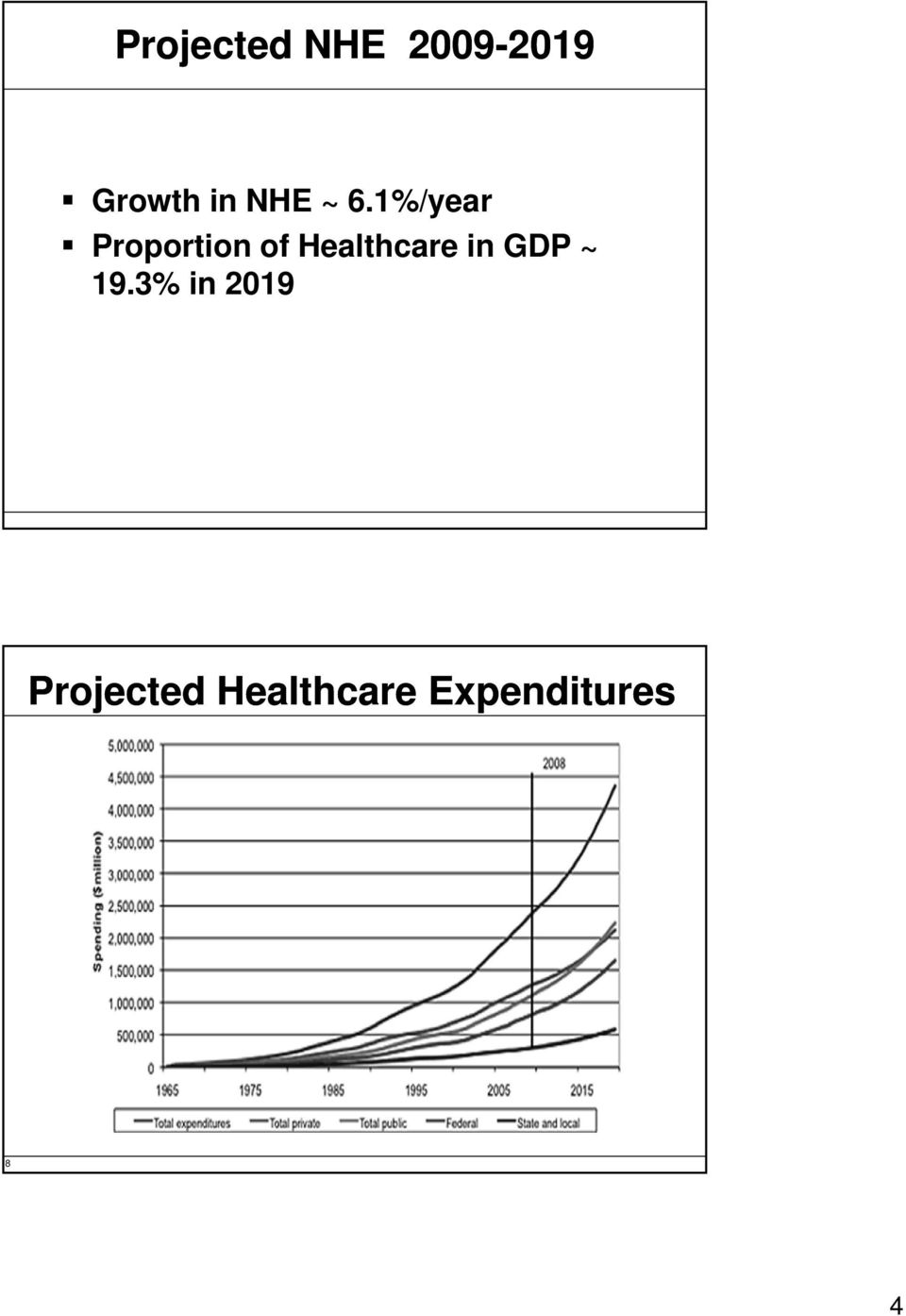 1%/year Proportion of Healthcare