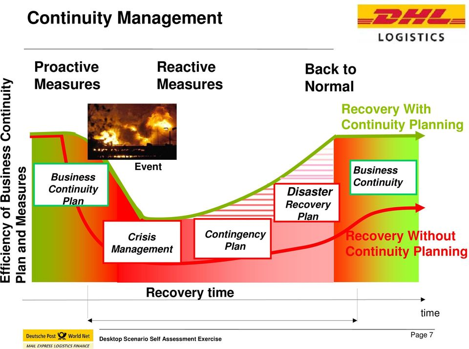 Measures Recovery time Contingency Plan Back to Normal Disaster Recovery Plan