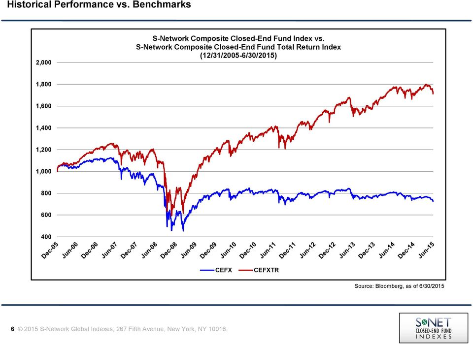 S-Network Composite Closed-End Fund Index - PDF