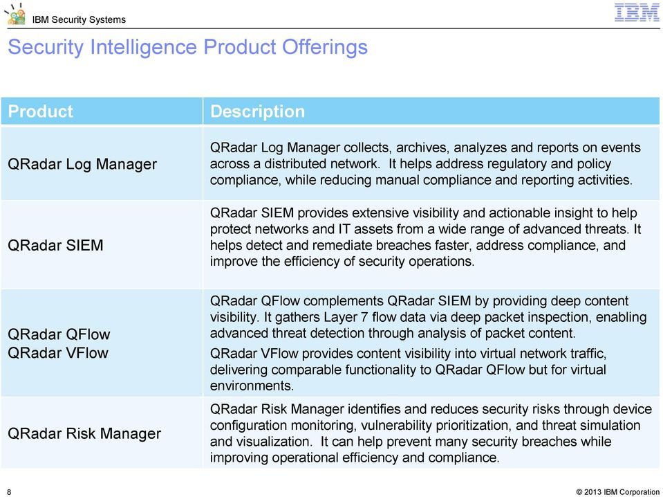 QRadar SIEM provides extensive visibility and actionable insight to help protect networks and IT assets from a wide range of advanced threats.
