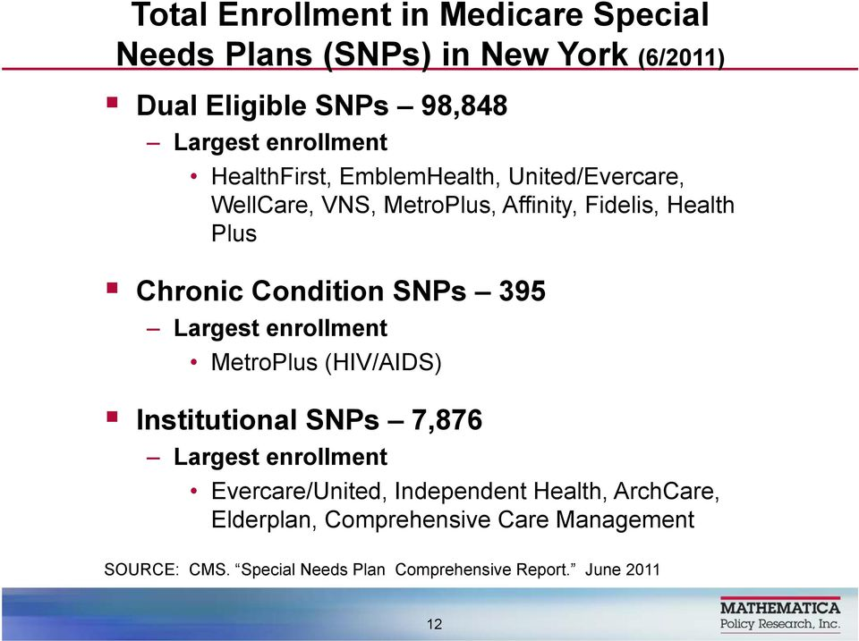 SNPs 395 Largest enrollment MetroPlus (HIV/AIDS) Institutional SNPs 7,876 Largest enrollment Evercare/United, Independent