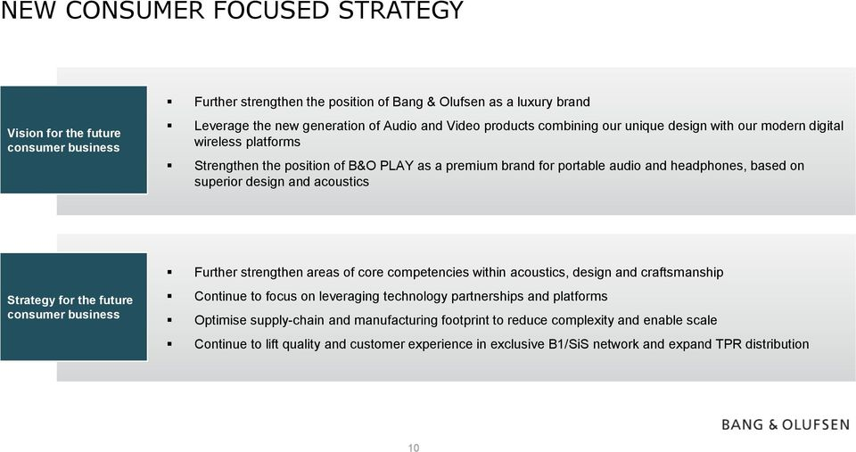 acoustics Strategy for the future consumer business Further strengthen areas of core competencies within acoustics, design and craftsmanship Continue to focus on leveraging technology partnerships