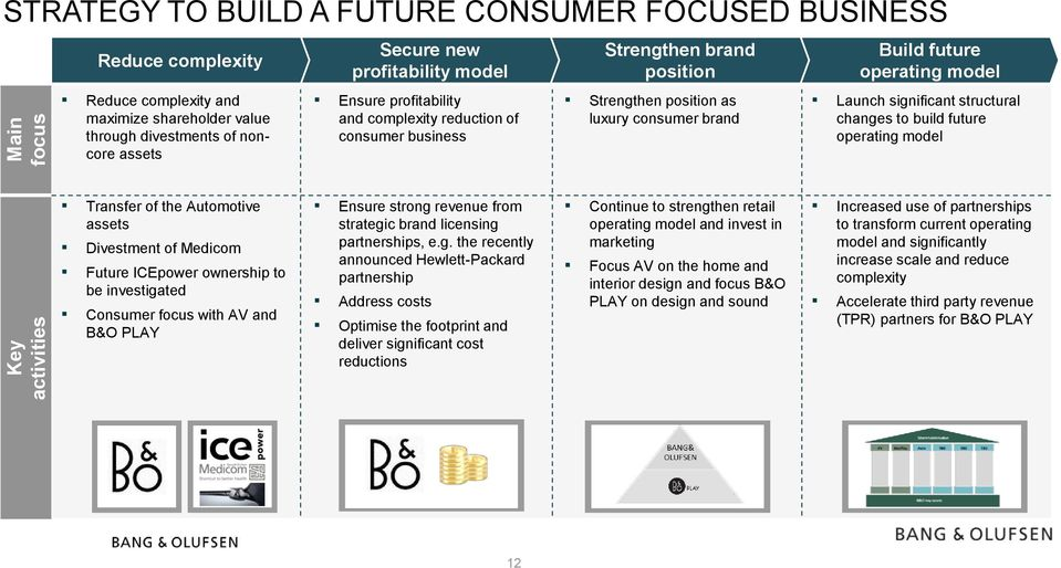 significant structural changes to build future operating model Transfer of the Automotive assets Divestment of Medicom Future ICEpower ownership to be investigated Consumer focus with AV and B&O PLAY