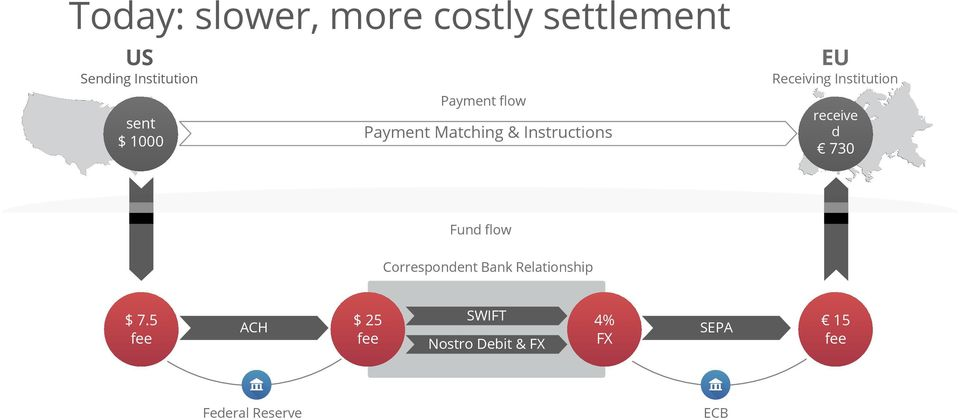 Matching & Instructions 730 Fund flow Correspondent Bank Relationship