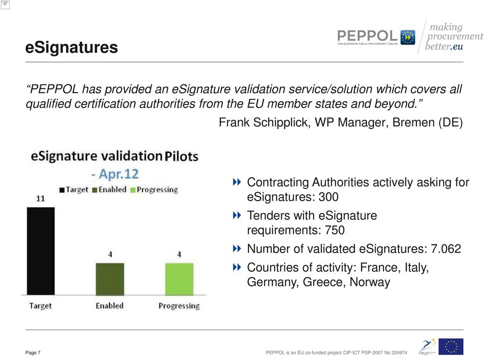 Frank Schipplick, WP Manager, Bremen (DE) Contracting Authorities actively asking for esignatures: 300