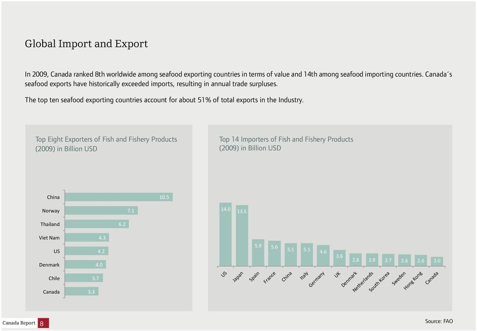The top ten seafood exporting countries account for about 51% of total exports in the Industry.