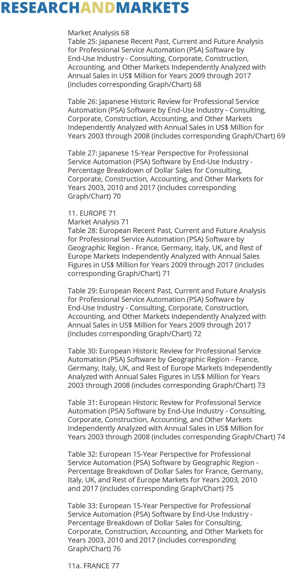 EUROPE 71 Market Analysis 71 Table 28: European Recent Past, Current and Future Analysis Geographic Region - France, Germany, Italy, UK, and Rest of Europe Markets Independently Analyzed with Annual