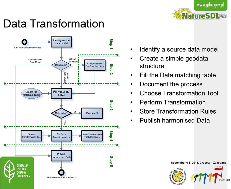YES Perform Transformation Publish Harmonised Data Without Data Model NO Create a simple GeoData Structure Document Store Tranformation Tools for Reuse Step 1 Step 2