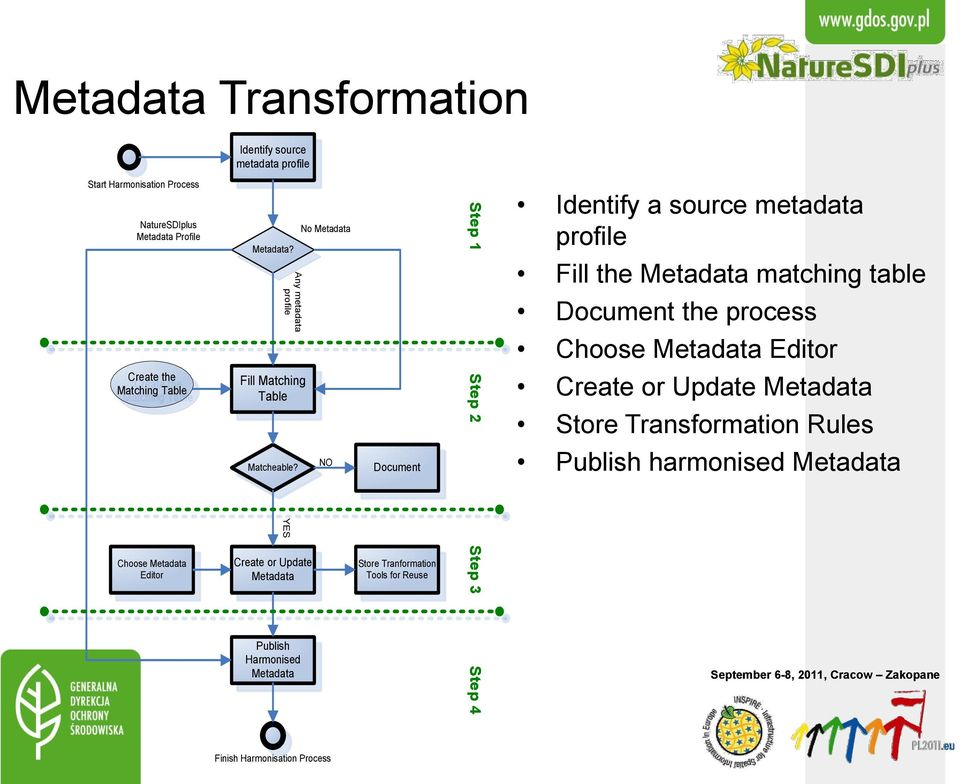YES Create or Update Metadata Publish Harmonised Metadata No Metadata NO Document Store Tranformation Tools for Reuse Step 1 Step 2 Step 3 Step 4 Identify