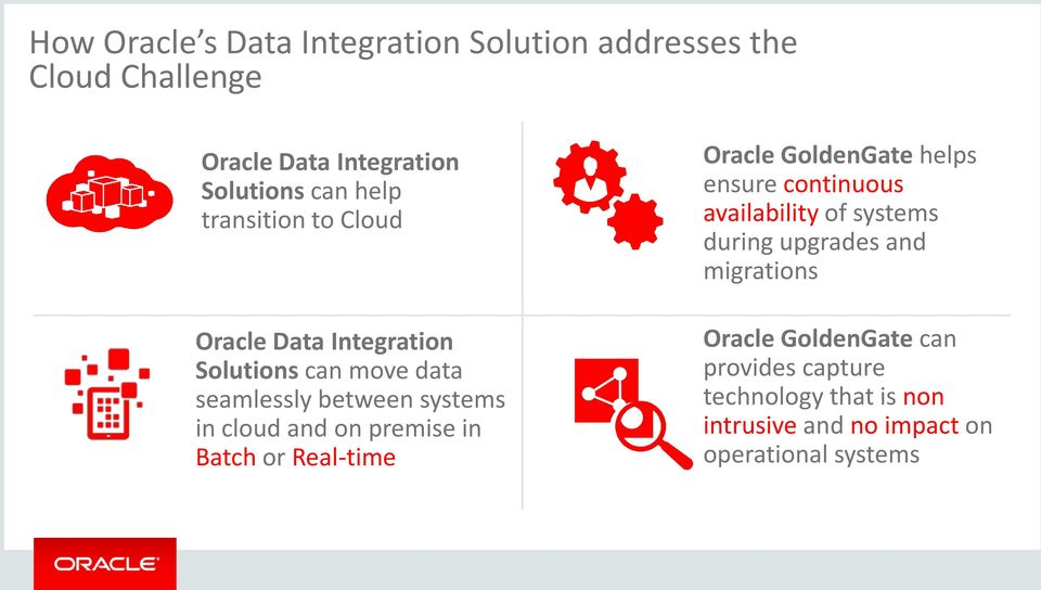 premise in Batch or Real-time Oracle GoldenGate helps ensure continuous availability of systems during upgrades