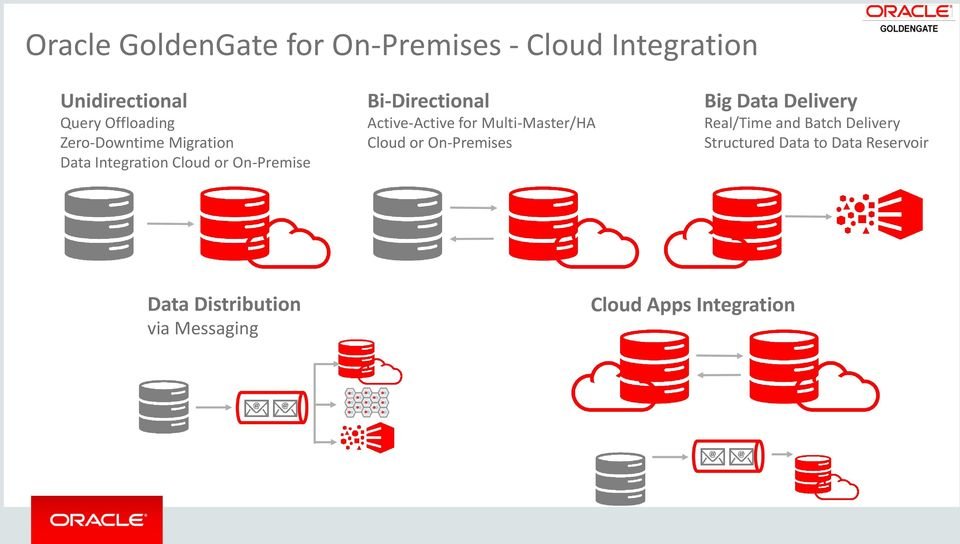 Active-Active for Multi-Master/HA or On-Premises Big Data Delivery Real/Time and