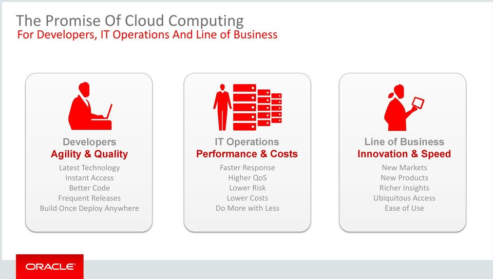 Operations Performance & Costs Faster Response Higher QoS Lower Risk Lower Costs Do More with Less