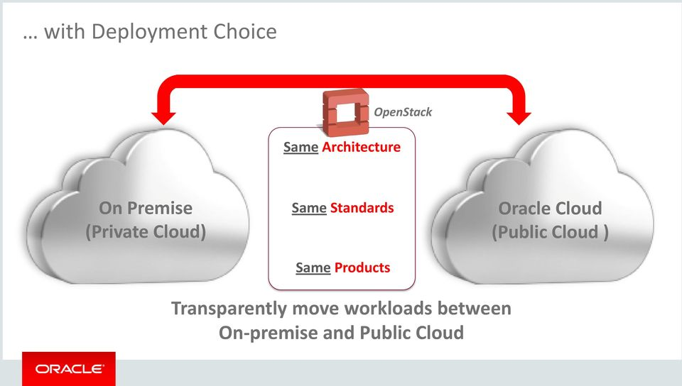 Standards Same Products Oracle (Public )
