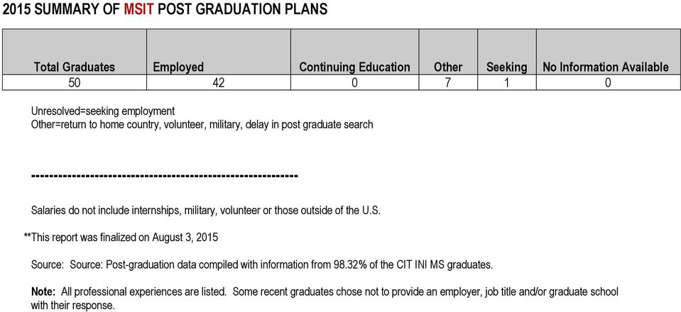 internships, military, volunteer or those outside of the U.S.
