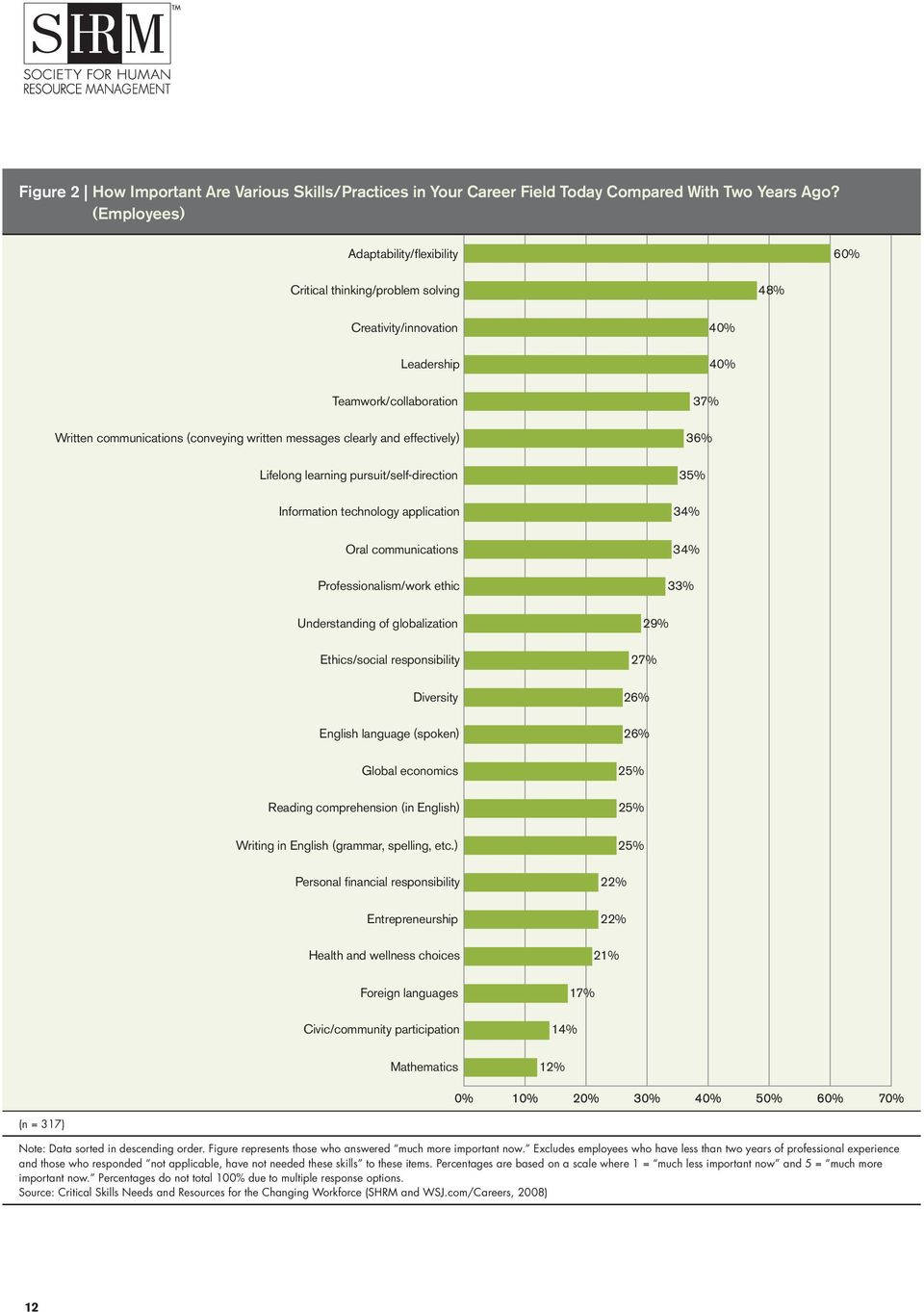 clearly and effectively) 36% Lifelong learning pursuit/self-direction 35% Information technology application 34% Oral communications 34% Professionalism/work ethic 33% Understanding of globalization