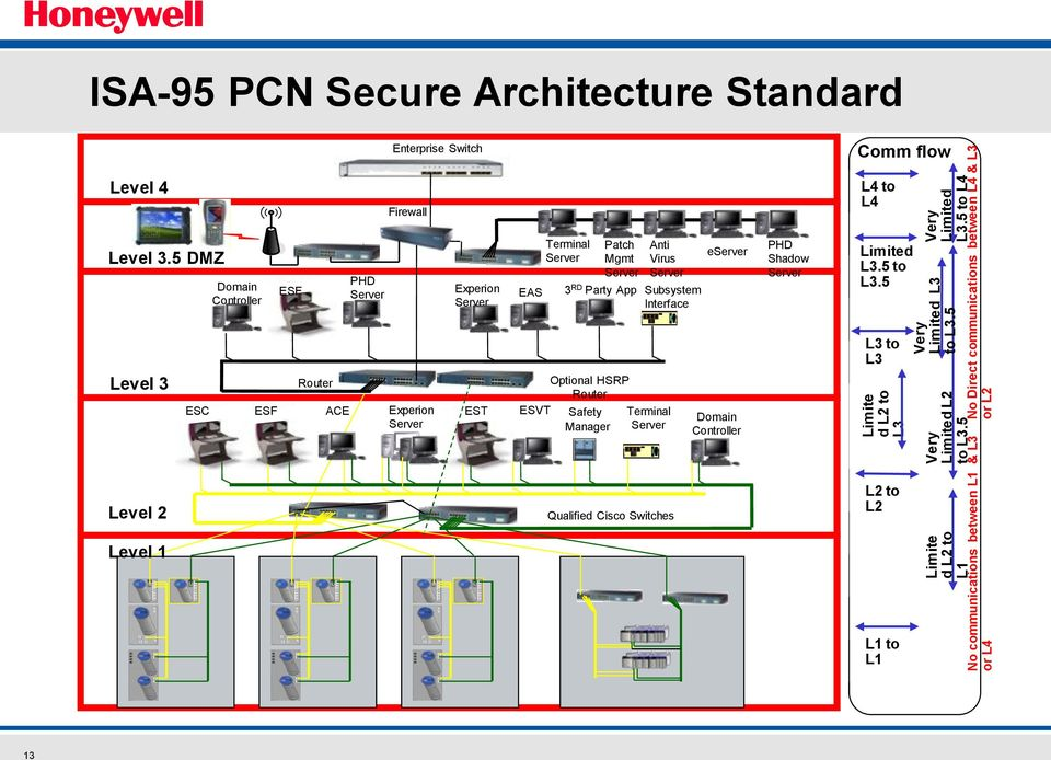 5 to L4 No Direct communications between L4 & L3 or L2 ISA-95 PCN Secure Architecture Standard Enterprise Switch Comm flow Level 4 Firewall L4 to L4 Level