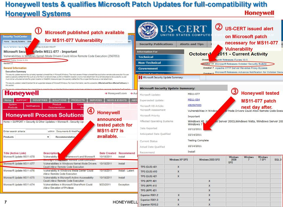 Microsoft patch necessary for MS11-077 Vulnerability Honeywell announced tested patch for
