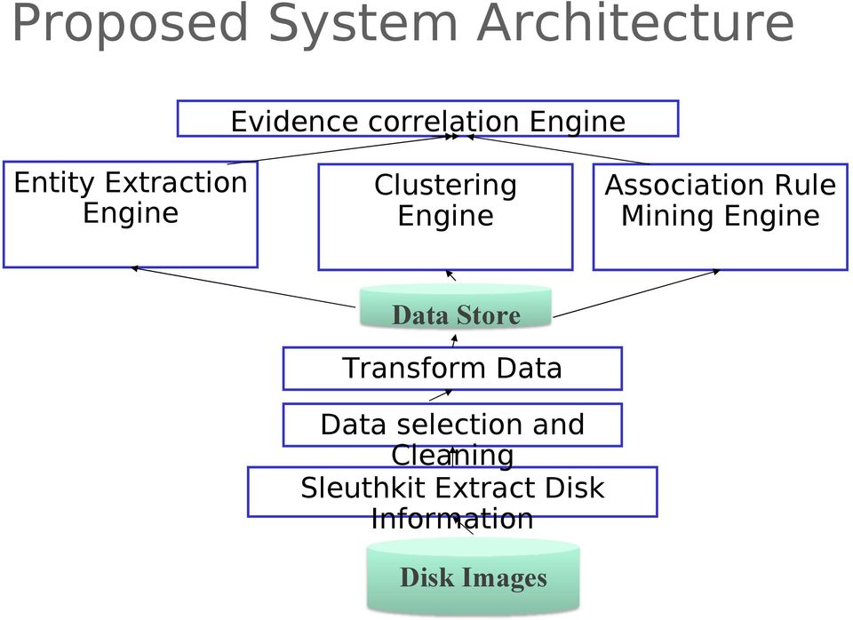 Rule Mining Engine Data Store Transform Data Data
