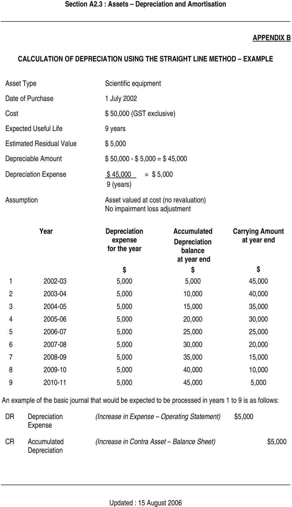 adjustment Year Depreciation Accumulated Carrying Amount expense Depreciation at year end for the year balance at year end $ $ $ 1 2002-03 5,000 5,000 45,000 2 2003-04 5,000 10,000 40,000 3 2004-05
