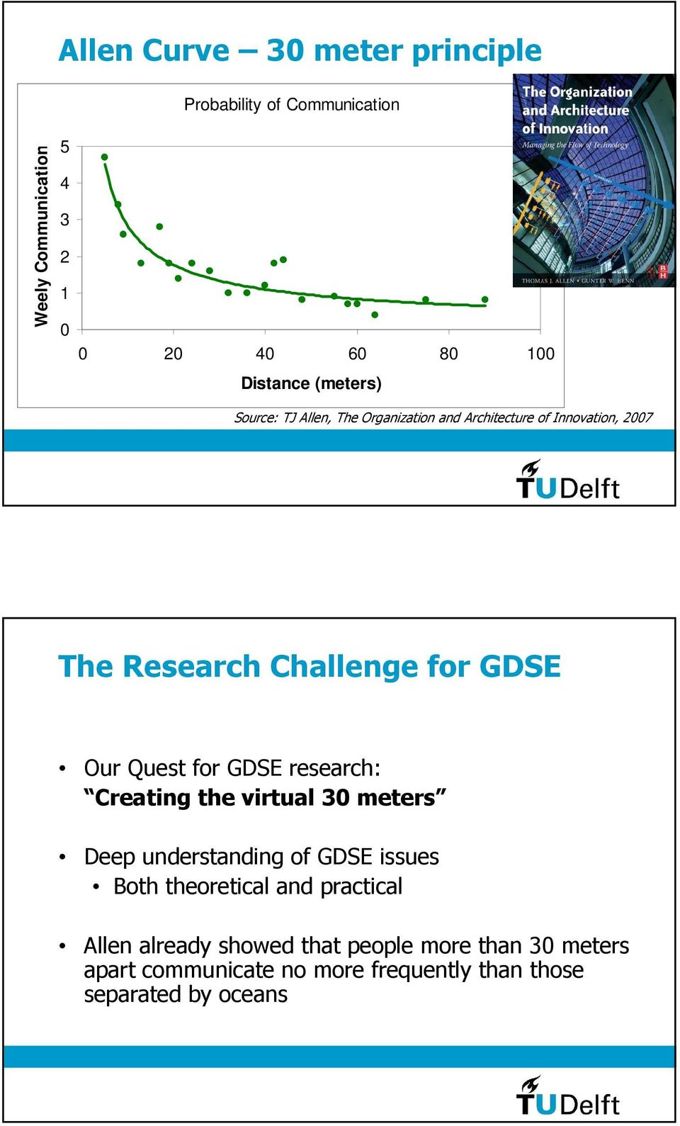 Quest for GDSE research: Creating the virtual 30 meters Deep understanding of GDSE issues Both theoretical and