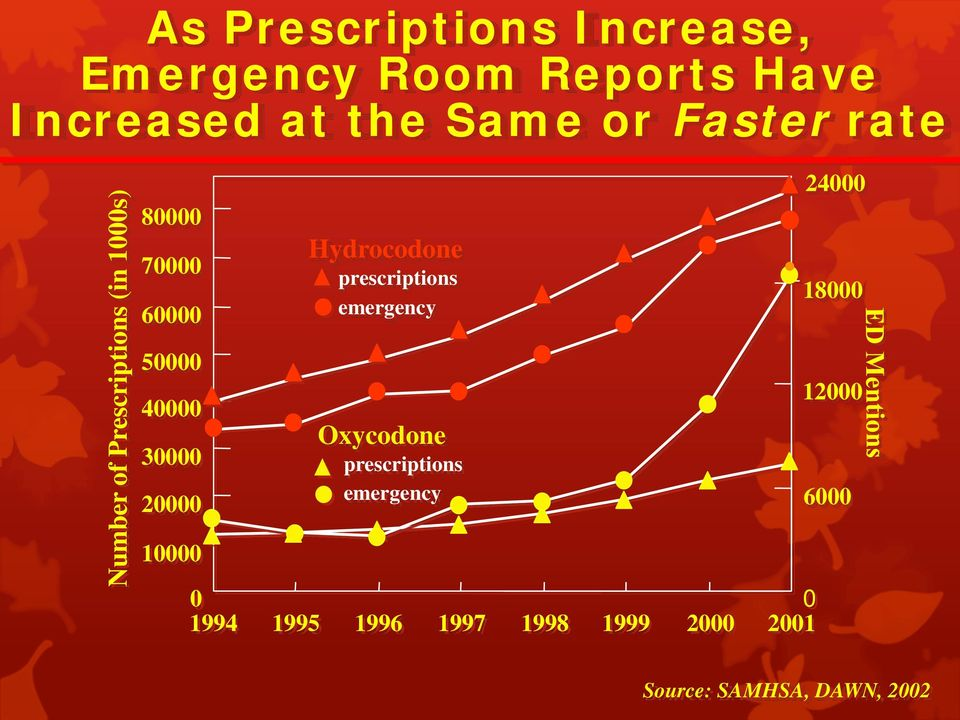 20000 Hydrocodone prescriptions emergency Oxycodone prescriptions emergency 10000 0