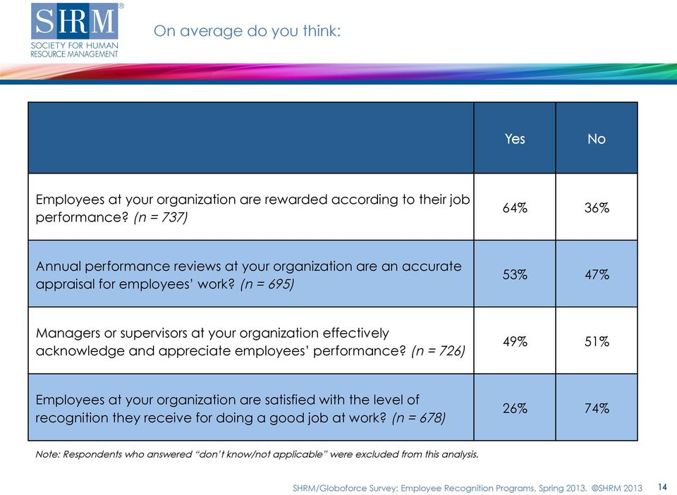 (n = 695) 53% 47% Managers or supervisors at your organization effectively acknowledge and appreciate employees performance?