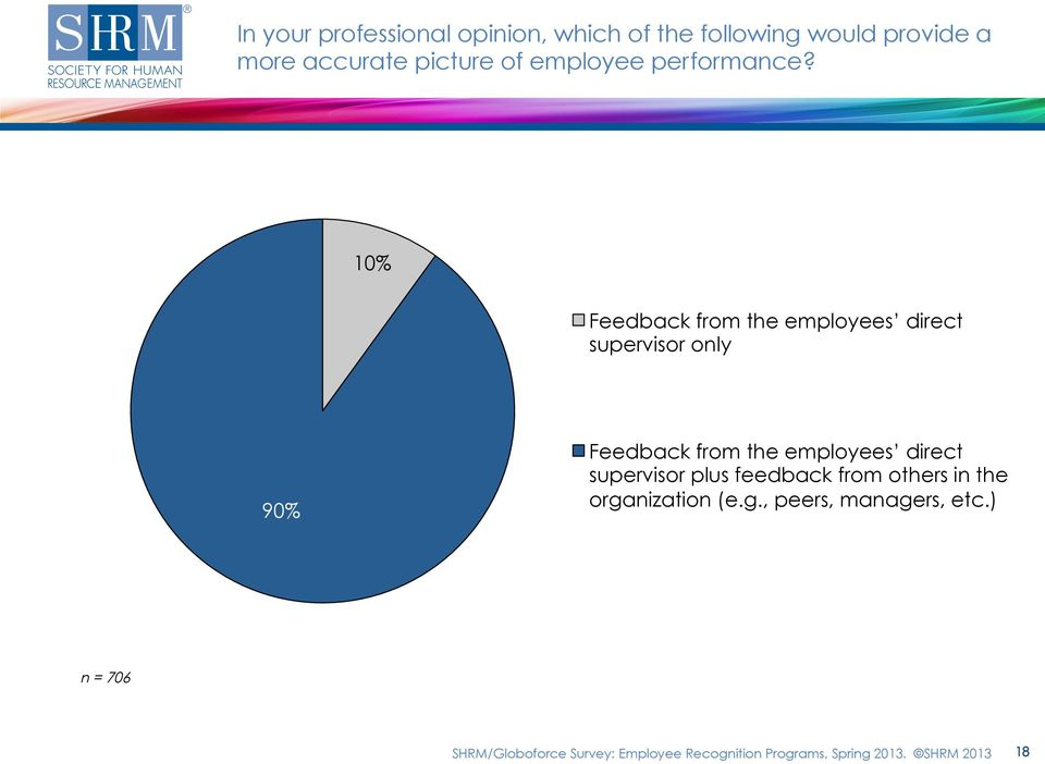 10% Feedback from the employees direct supervisor only 90% Feedback from the employees direct