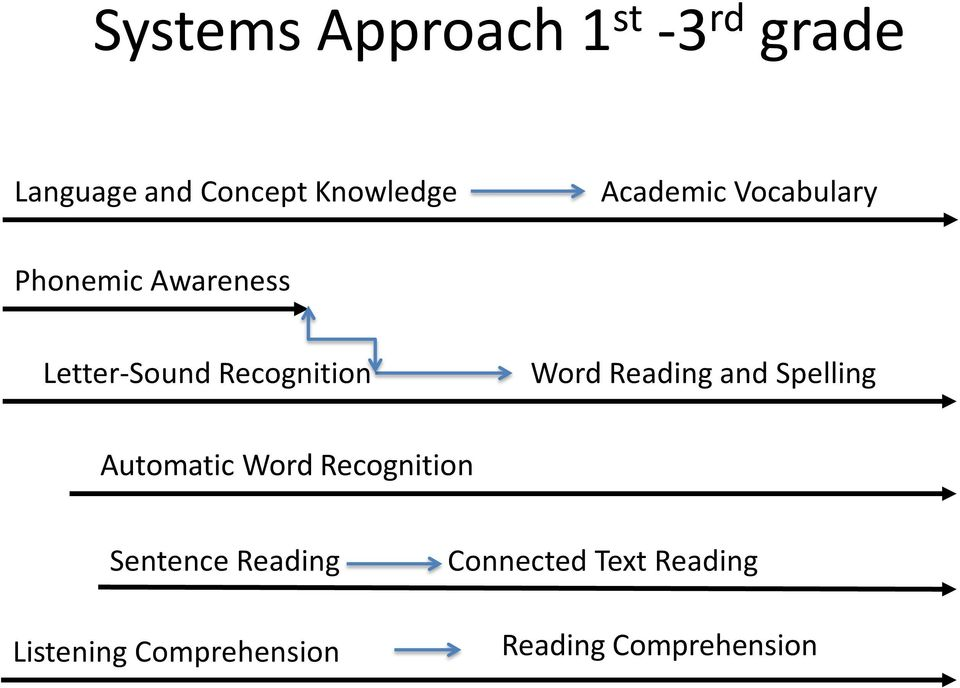 Word Reading and Spelling Automatic Word Recognition Sentence