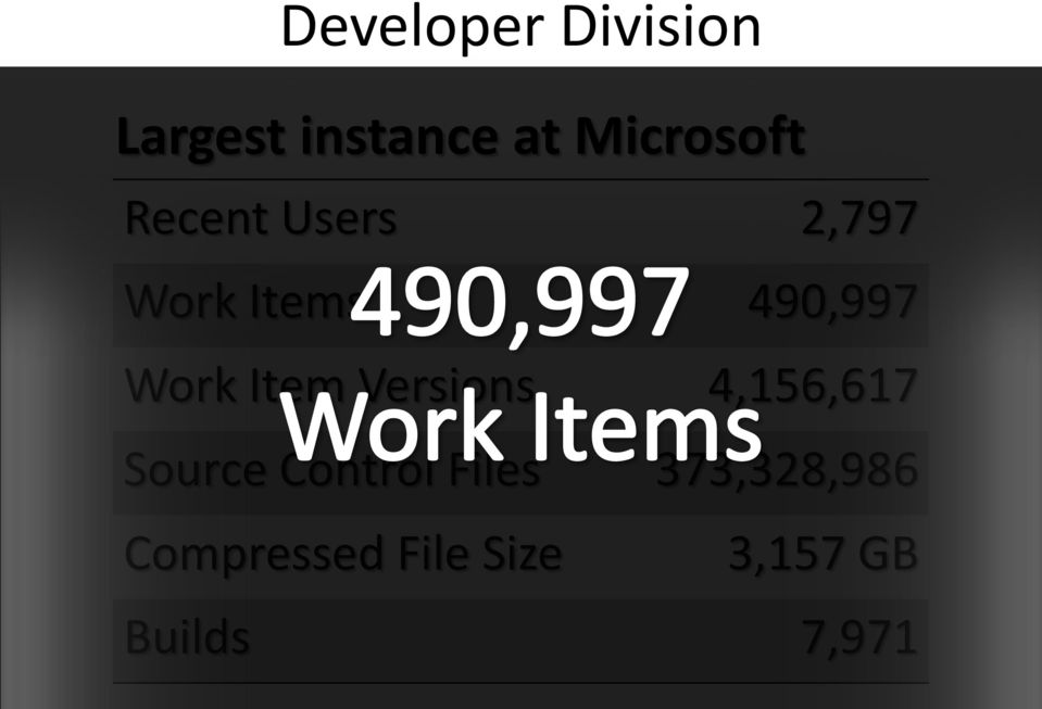 Work Item Versions 4,156,617 Source Control
