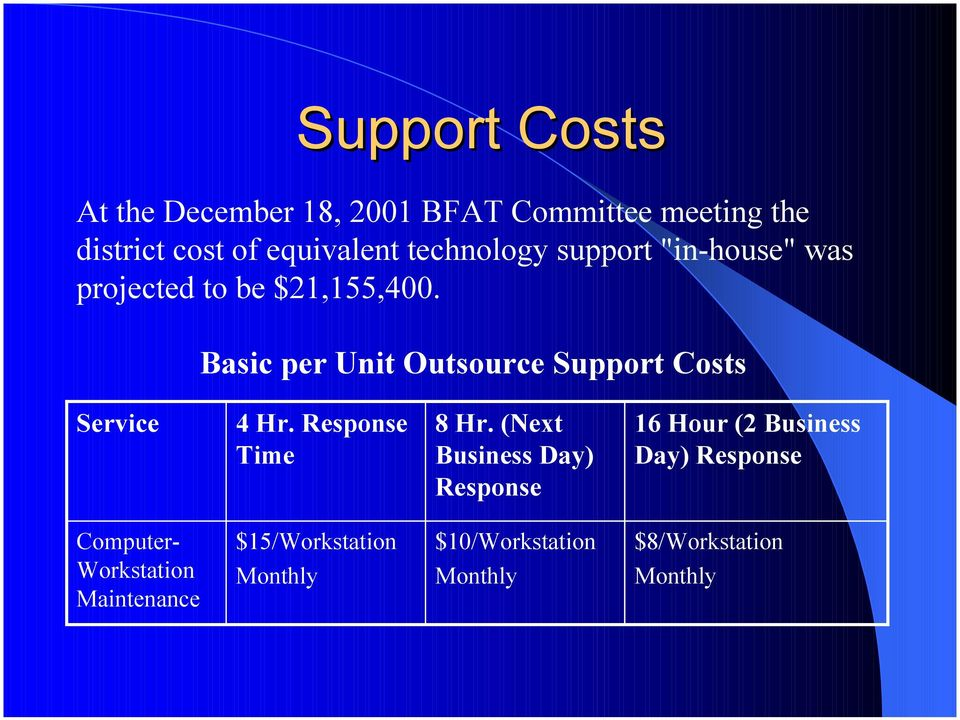 Basic per Unit Outsource Support Costs Service 4 Hr. Response Time 8 Hr.