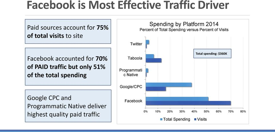 only 51% of the total spending Google CPC and Programmatic Native deliver highest quality paid traffic Taboola