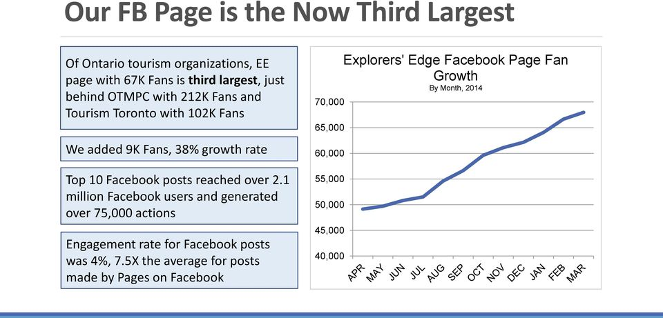 1 million Facebook users and generated over 75,000 actions Engagement rate for Facebook posts was 4%, 7.