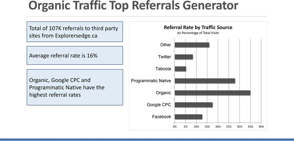 ca Referral Rate by Traffic Source As Percentage of Total Visits Other Average referral rate