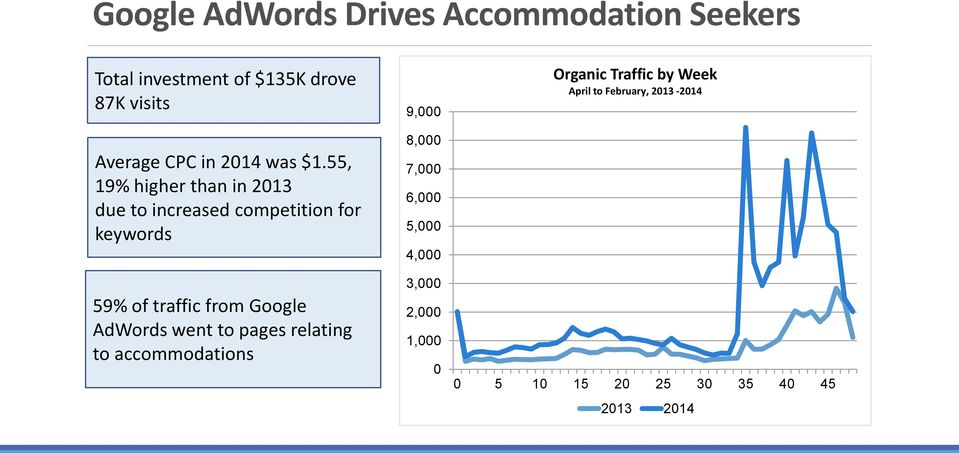 55, 19% higher than in 2013 due to increased competition for keywords 59% of traffic from Google