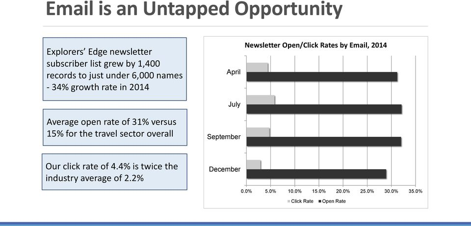 sector overall April July September Newsletter Open/Click Rates by Email, 2014 Our click rate of 4.