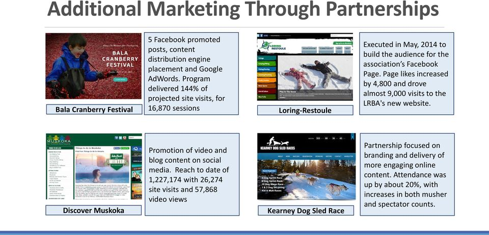Page likes increased by 4,800 and drove almost 9,000 visits to the LRBA's new website. Discover Muskoka Promotion of video and blog content on social media.