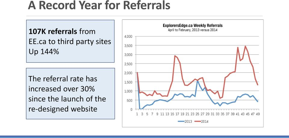 ca to third party sites Up 144% The